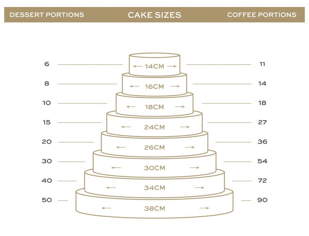 Cake Sizes 1